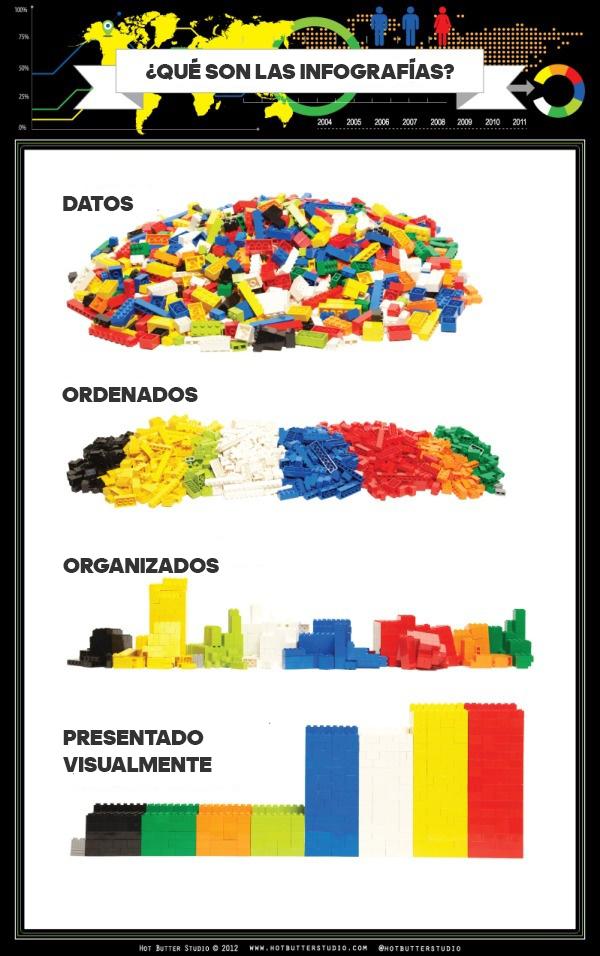 ¿Qué son las infografías?